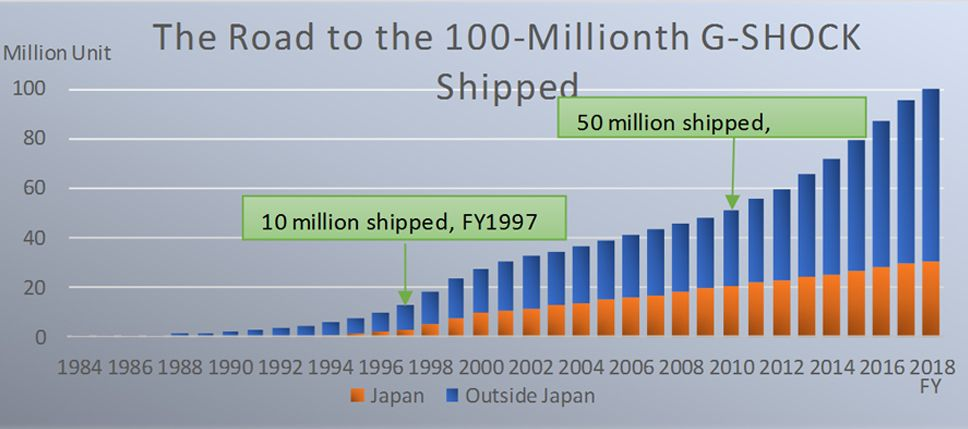 100 millionth shipped