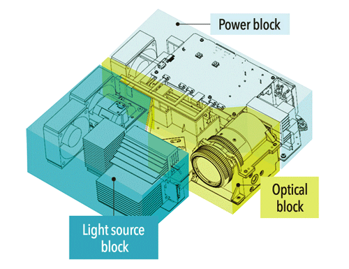 The XJ-V2's cabinet is separated into three blocks, the power block, optical block and light source block.
